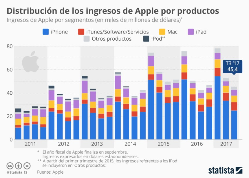 Apple: distribución de ingresos por productos