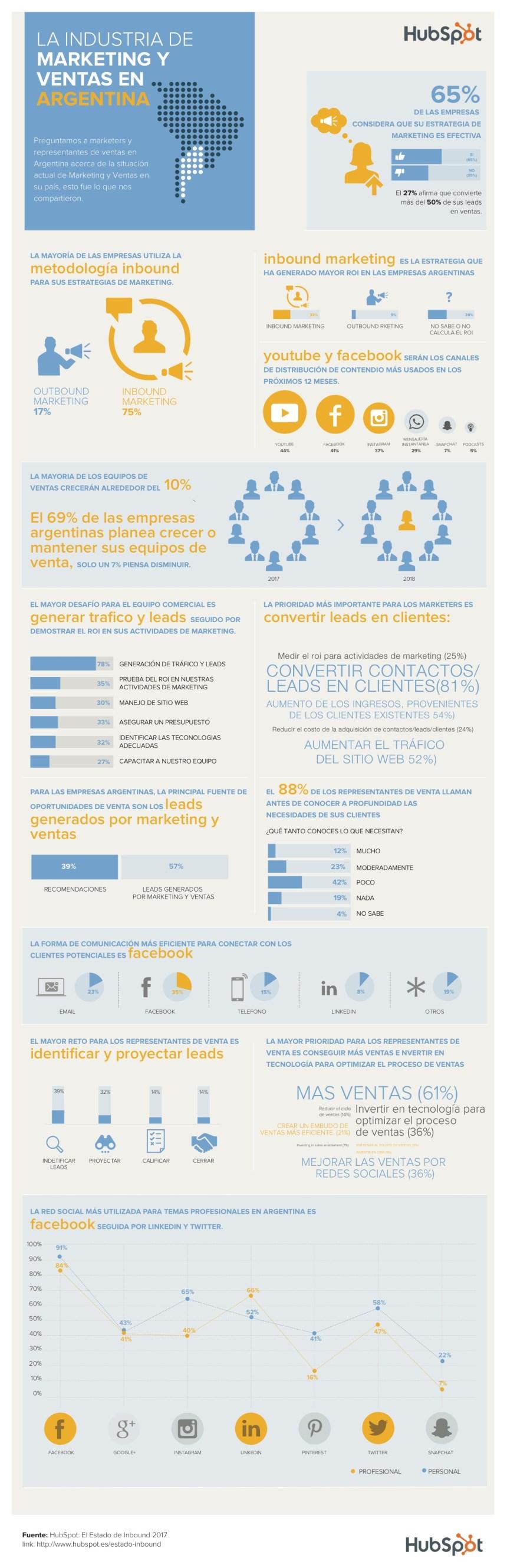 La industria de Marketing y Ventas en Argentina