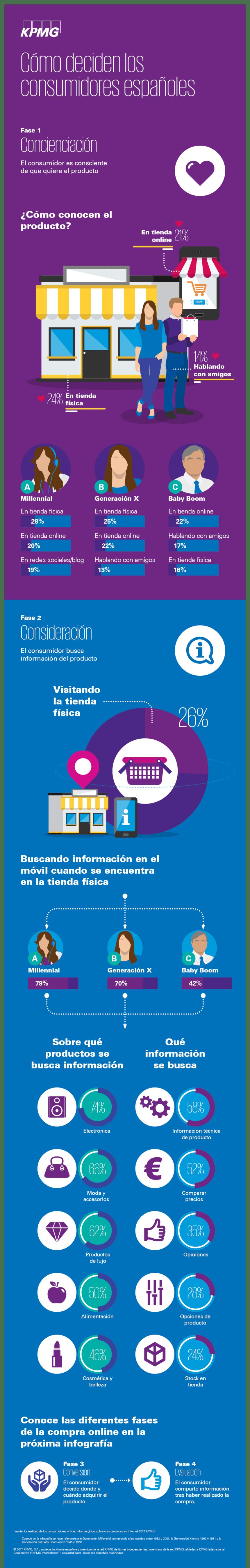 Cómo deciden los consumidores españoles