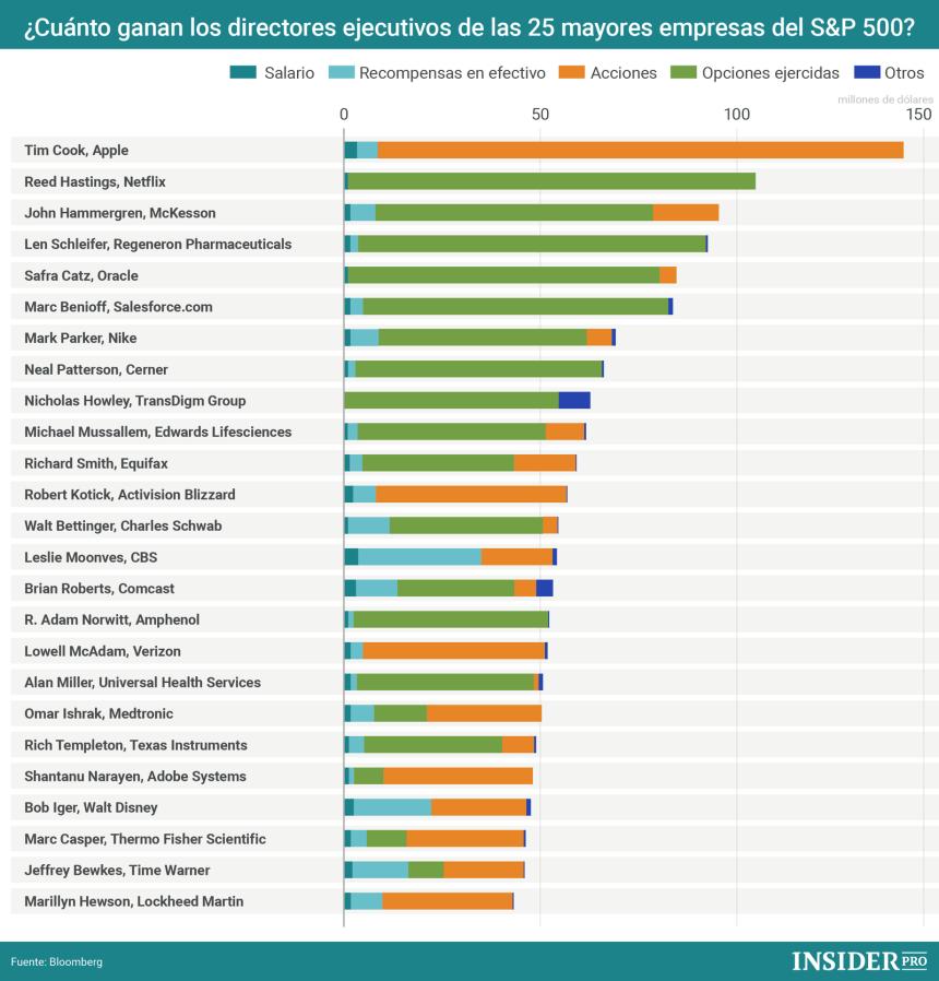 Cuánto ganan los directores ejecutivos de las 25 mayores empresa del S&P 500