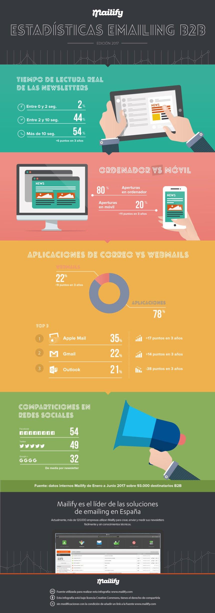 Estadísticas emailing B2B