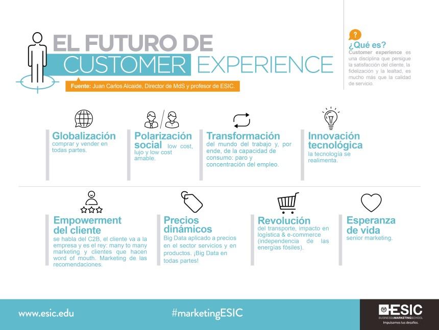 El futuro de Customer Experience