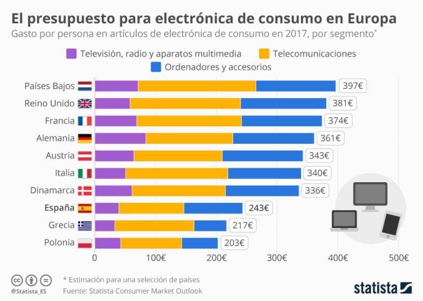 Gasto en electrónica de consumo en algunos países de Europa