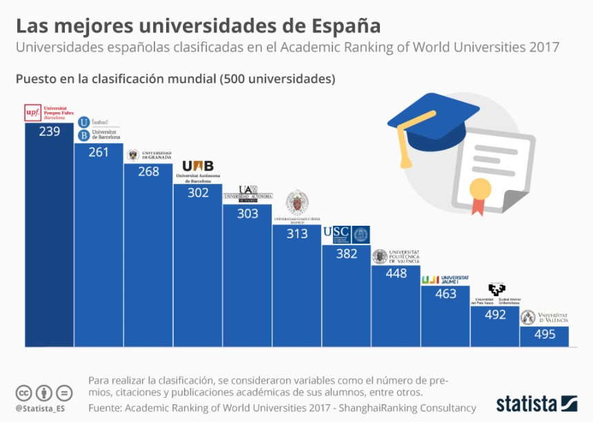 10 mejores universidades de España  2017
