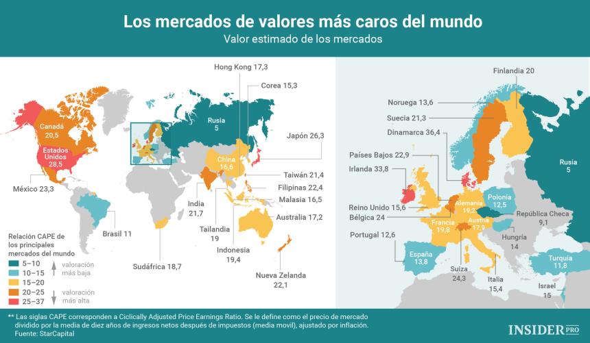 Los mercados de valores más caros del Mundo