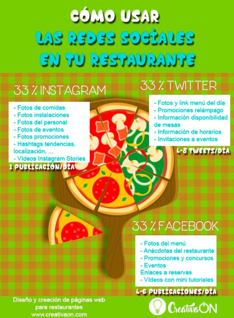 Cómo usar las Redes Sociales en tu restaurante