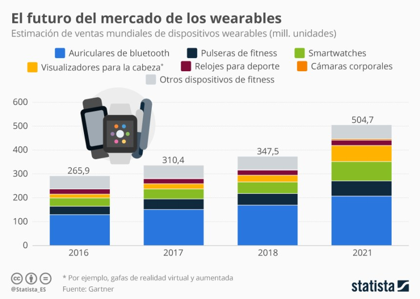Los auriculares bluetooth dominan el mercado de las wearables