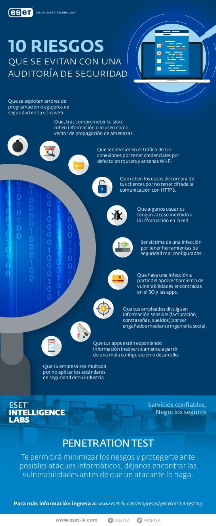 10 riesgos que se evitan con una Auditoría de Seguridad