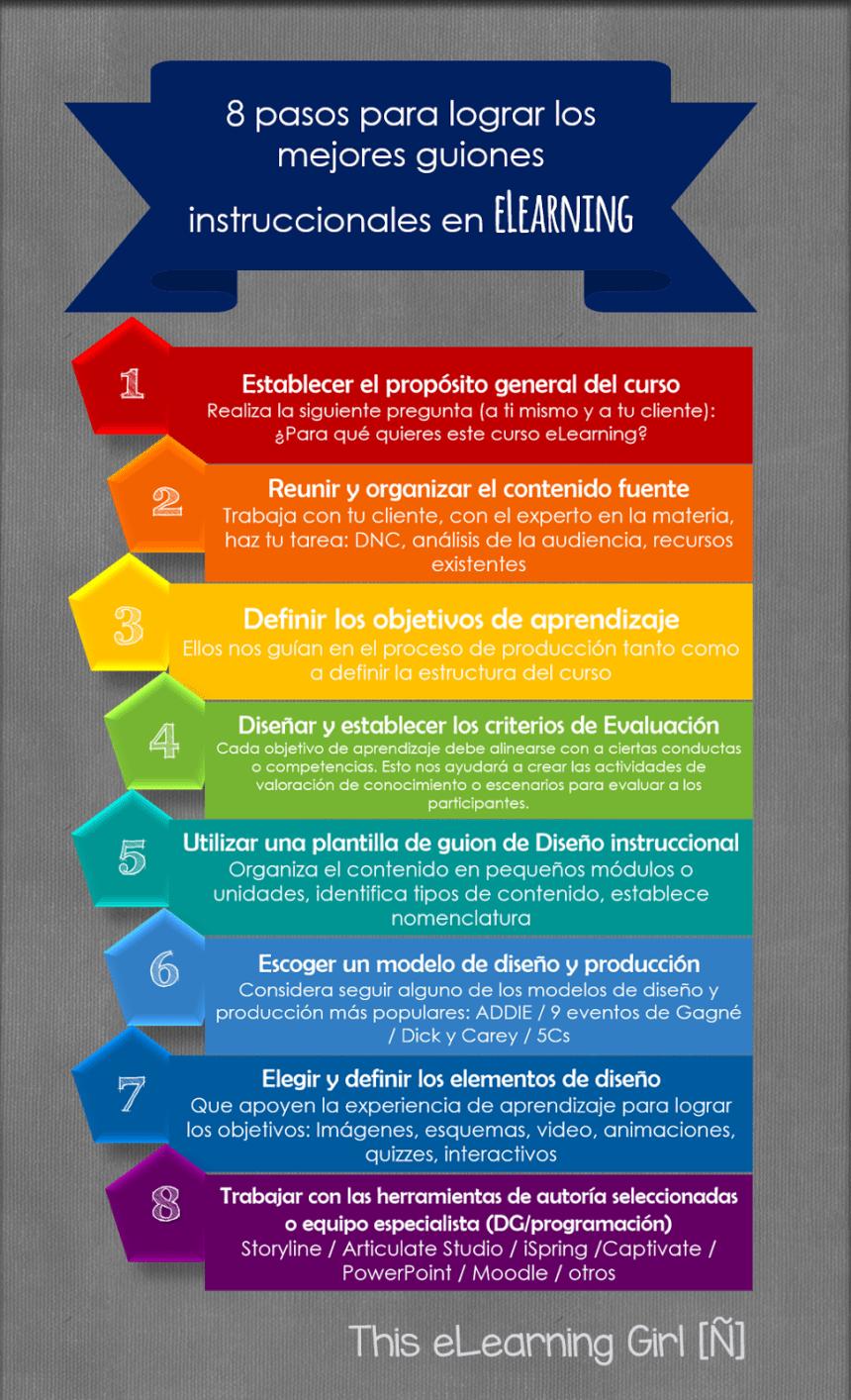 8 pasos para crear los mejores guiones instruccionales en eLearning