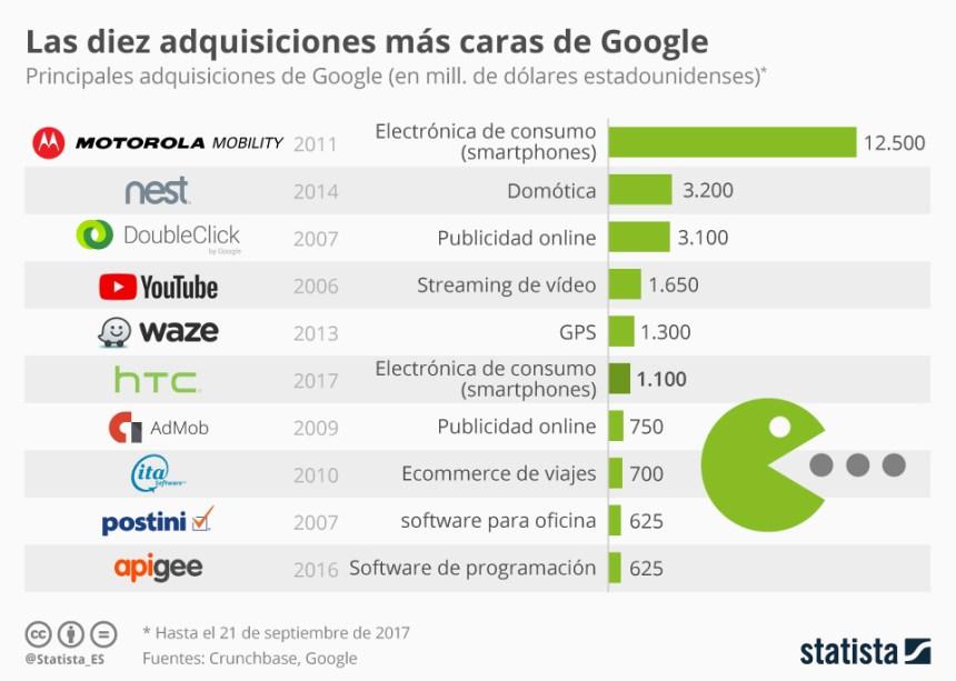 10 compras más caras de empresas que ha realizado Google