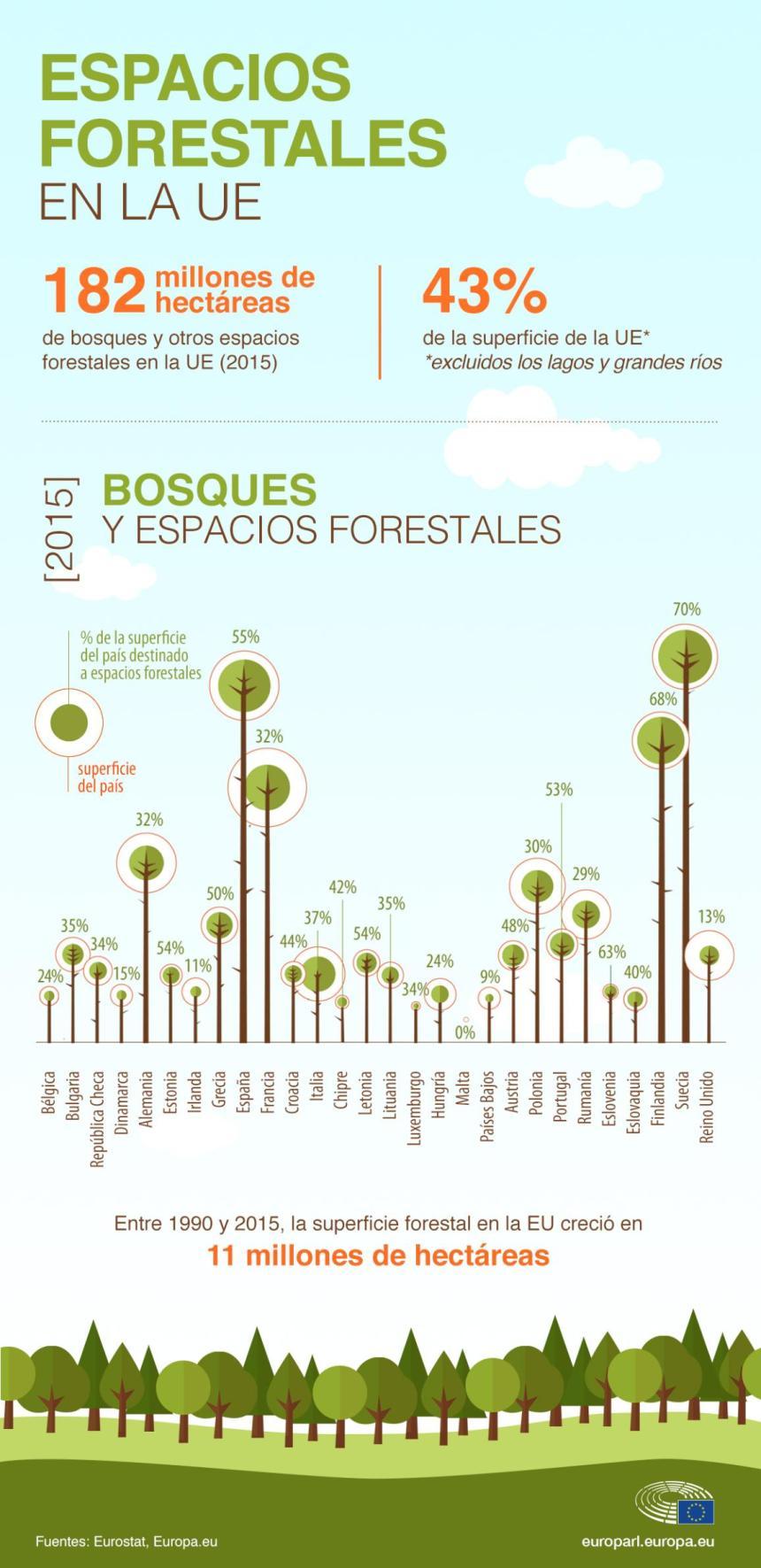 Espacios forestales en la Unión Europea