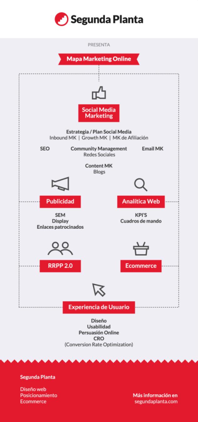 Mapa del marketing online