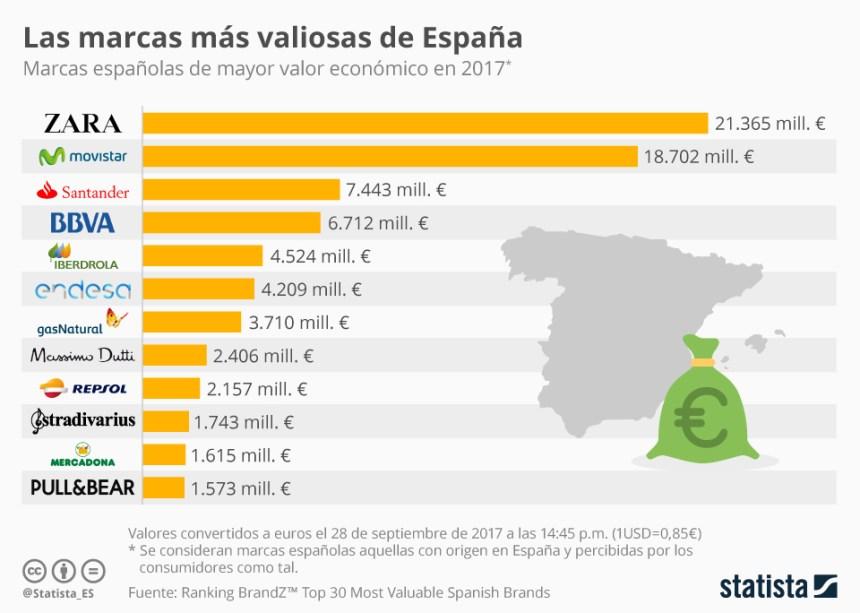 Las marcas más valiosas de España