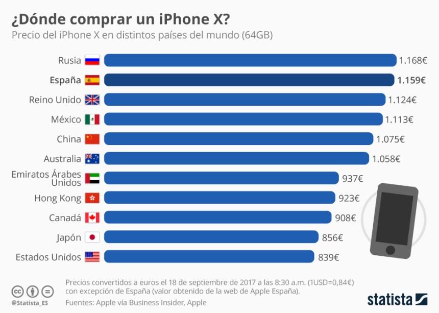 Precio del iPhone X en algunos países