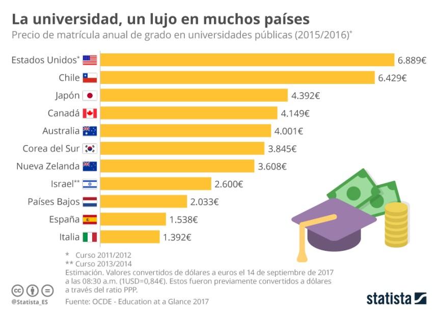 Precio de la matrícula de la Universidad en algunos países