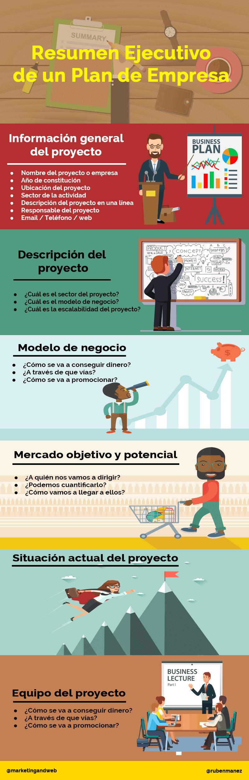 Resumen ejecutivo de un Plan de Empresa