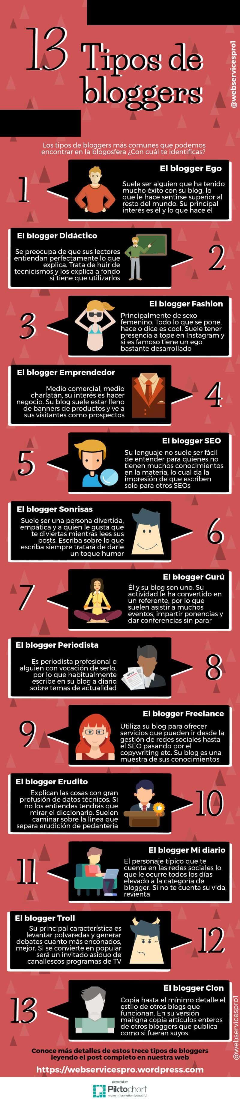 13 tipos de Bloggers