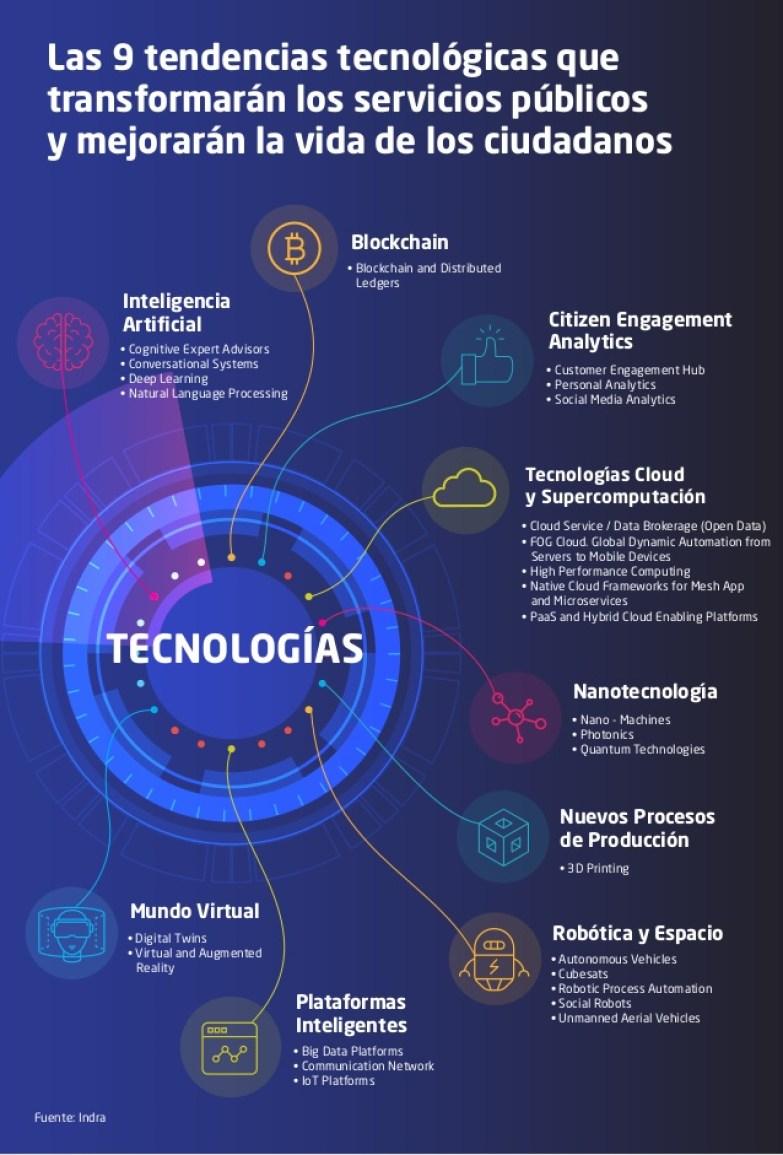 9 tendencias tecnológicas que transformarán los servicios públicos