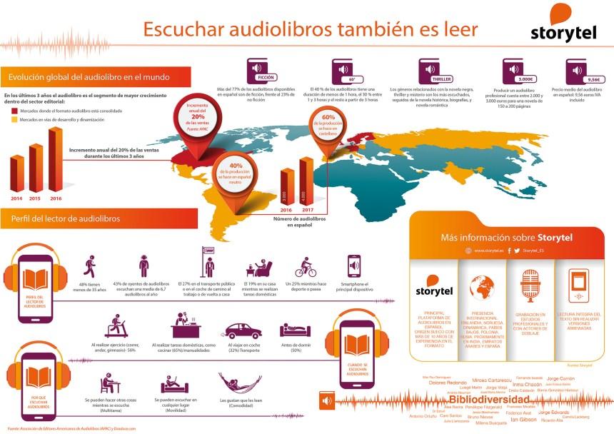 Audiolibros: todo lo que debes de saber