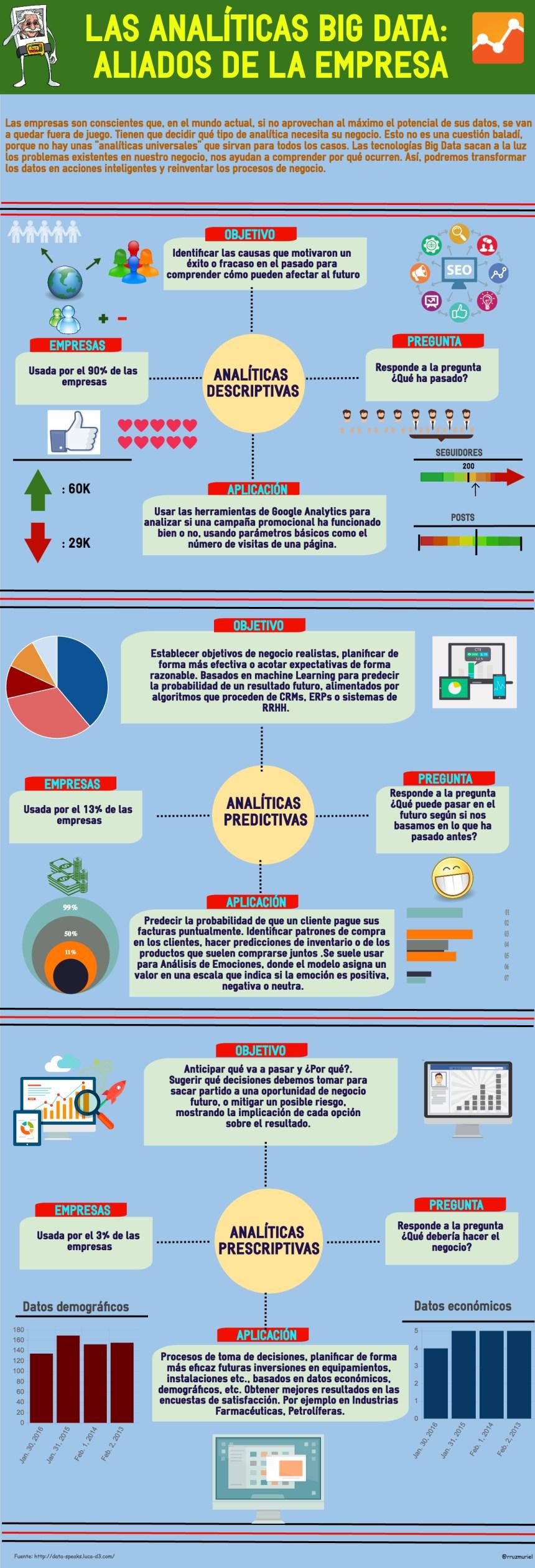 Analíticas Big Data: aliadas de la empresa