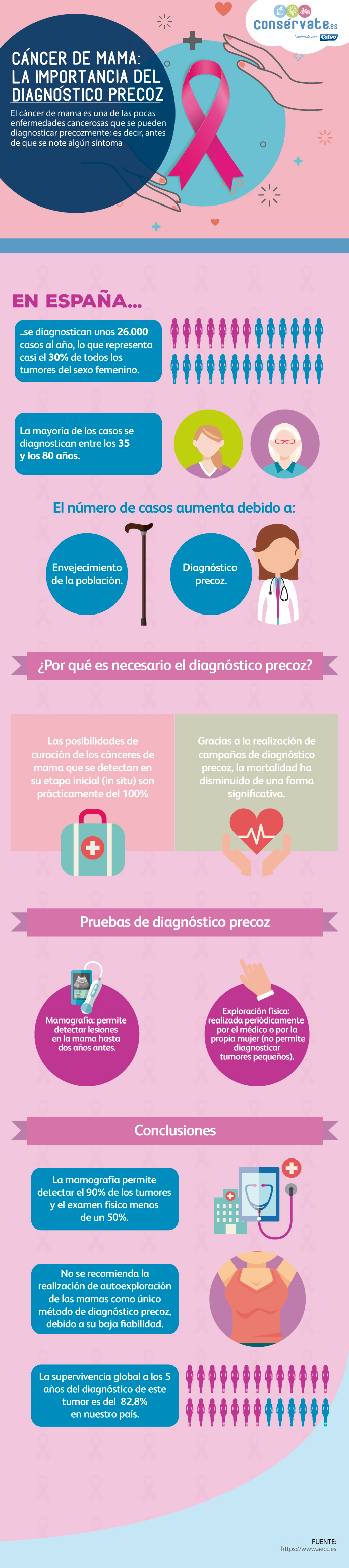 Cáncer de mama: la importancia del diagnóstico precoz