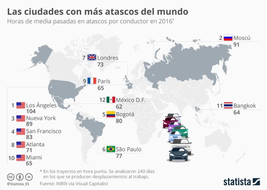 Ciudades con más atascos del Mundo