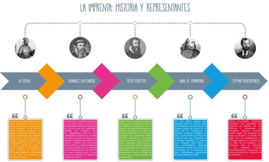 Imprenta: Historia y representantes