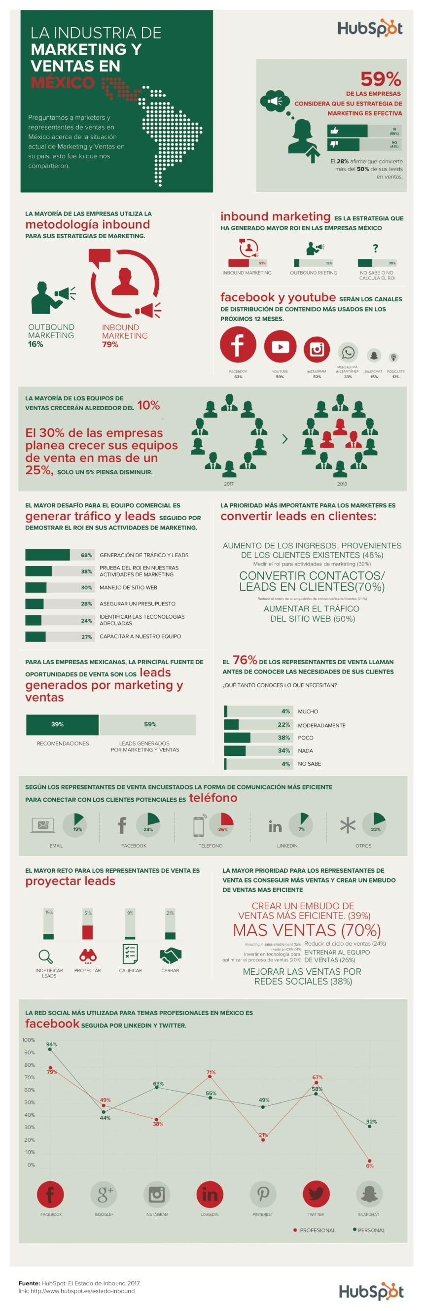El sector del marketing y ventas en México