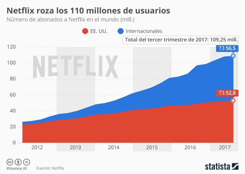 Evolución de los usuarios de Netflix