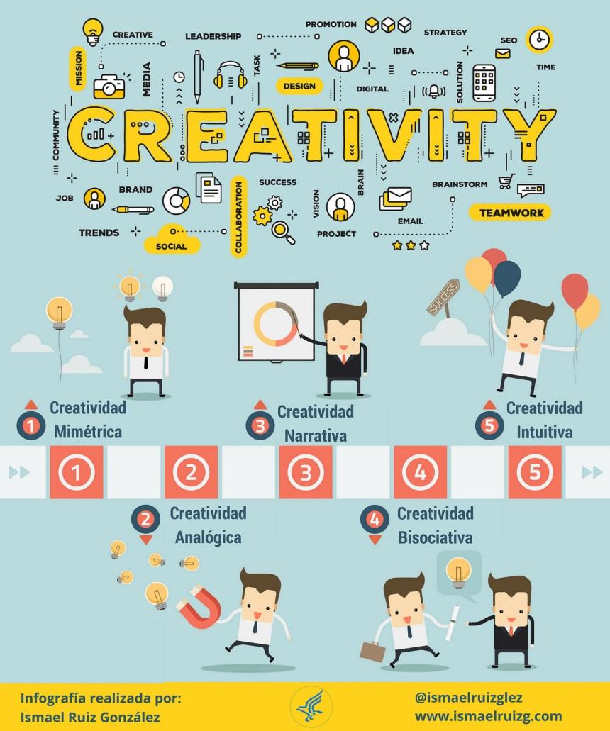 Tipos de creatividad
