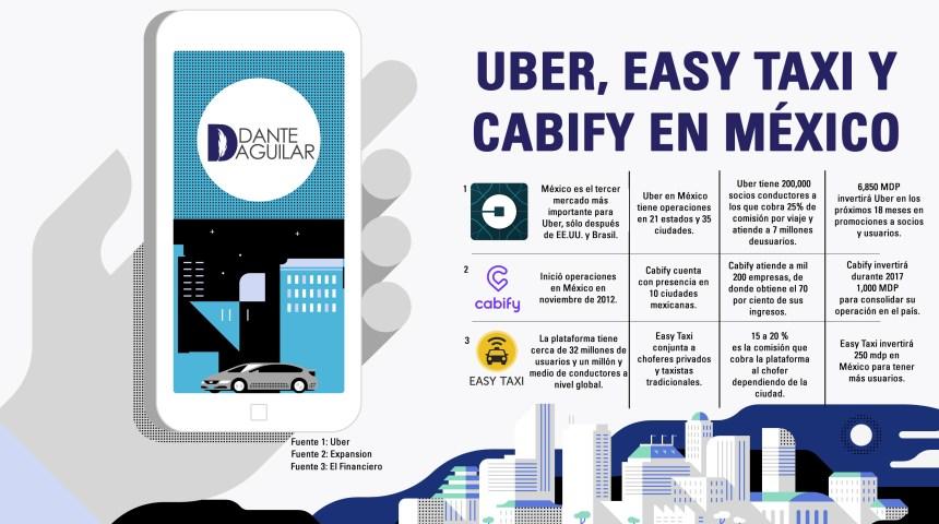 Uber - Easy Taxy - Cabify en México