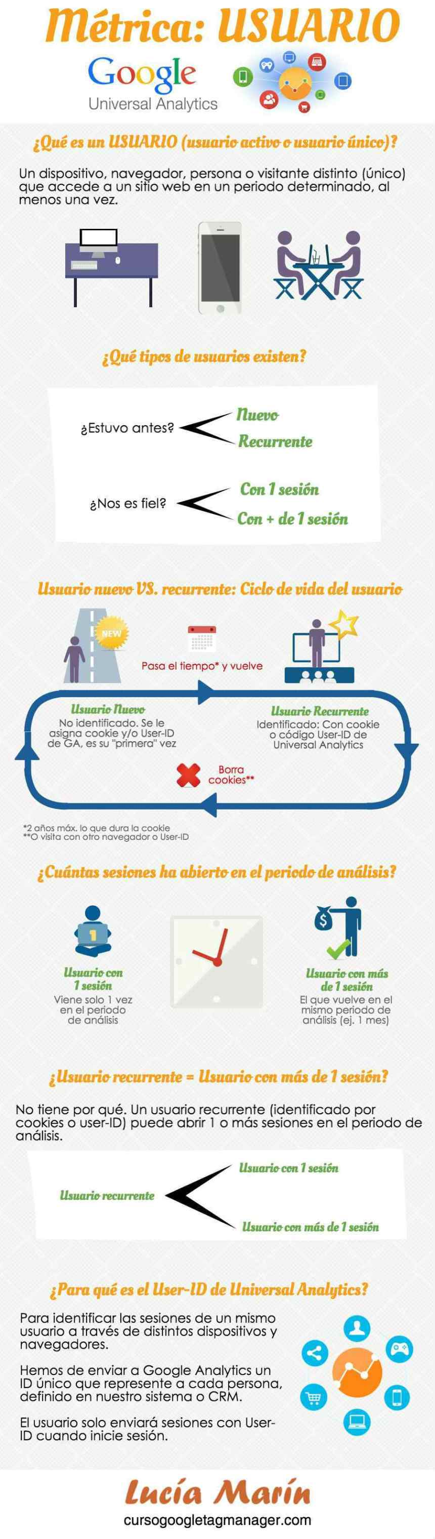 Métrica usuario en Google Analytics