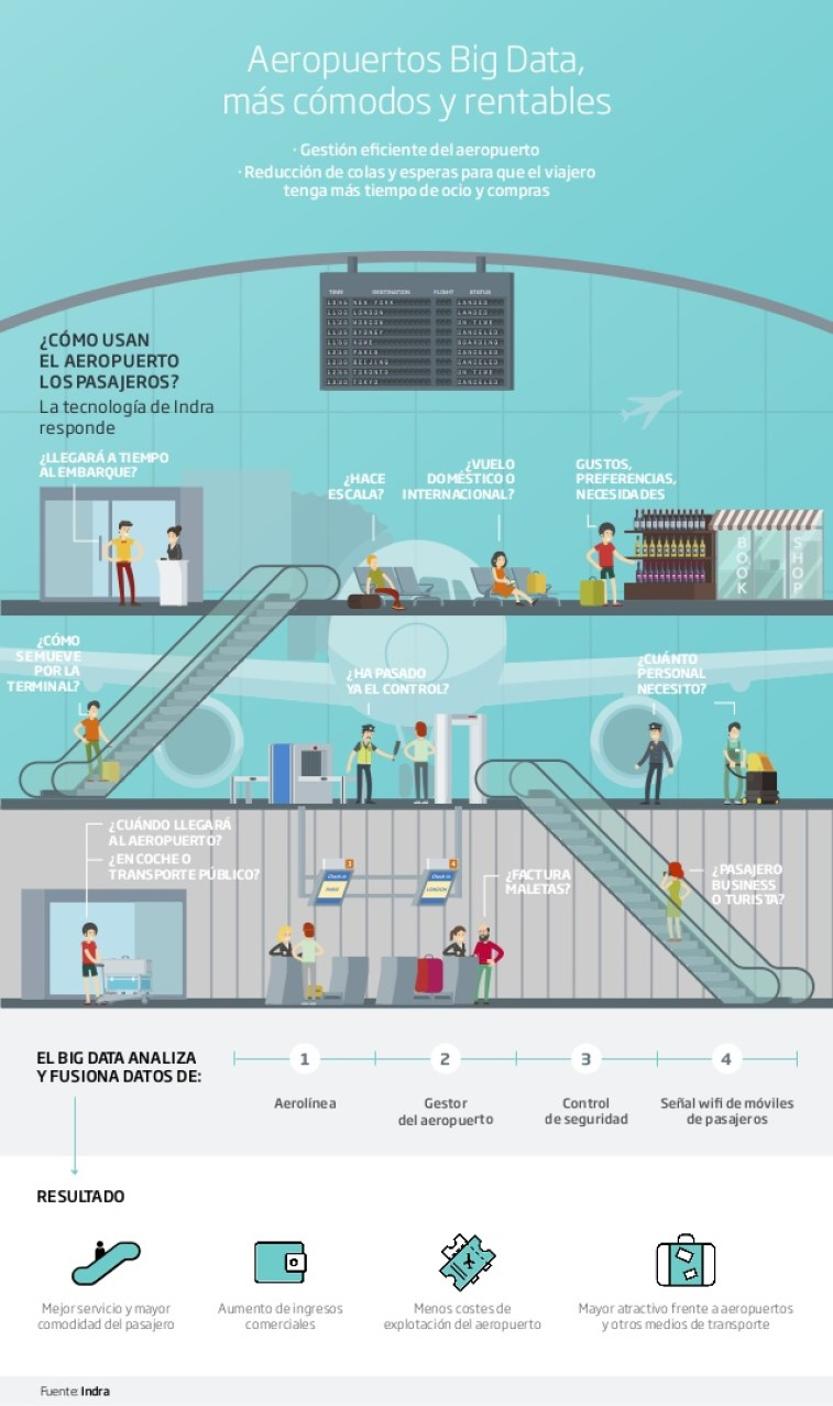 Aeropuertos Big Data: más cómodos y rentables