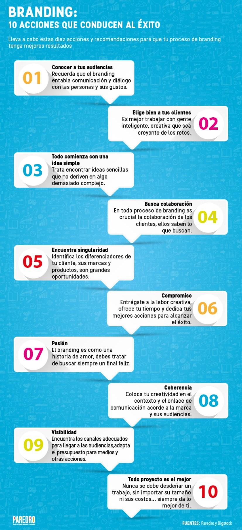 Branding: 10 acciones que conducen al éxito