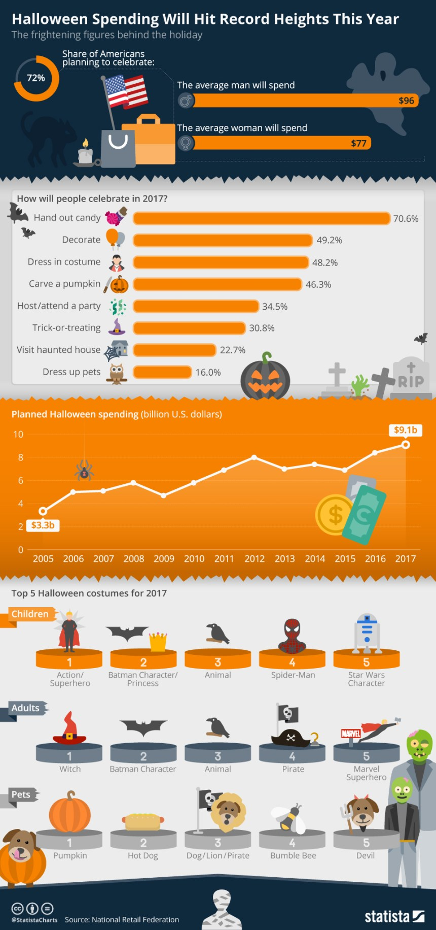 """<a href=""""https://www.statista.com/chart/11634/halloween-spending-will-hit-record-heights-this-year/"""" title=""""Infographic: Halloween Spending Will Hit Record Heights This Year  
