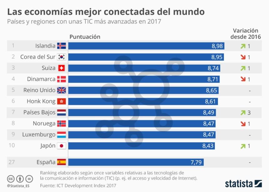 Los países más avanzados en TIC