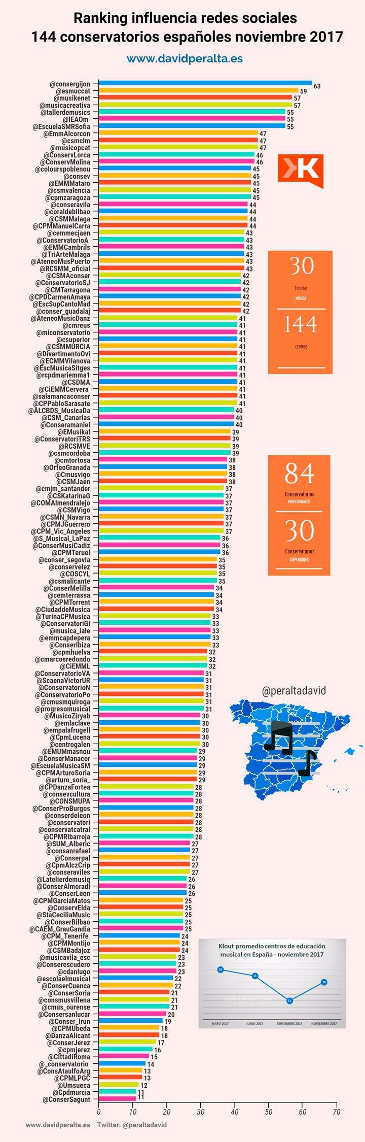 Ranking influencia de los conservatorios españoles en redes sociales (11/2017)
