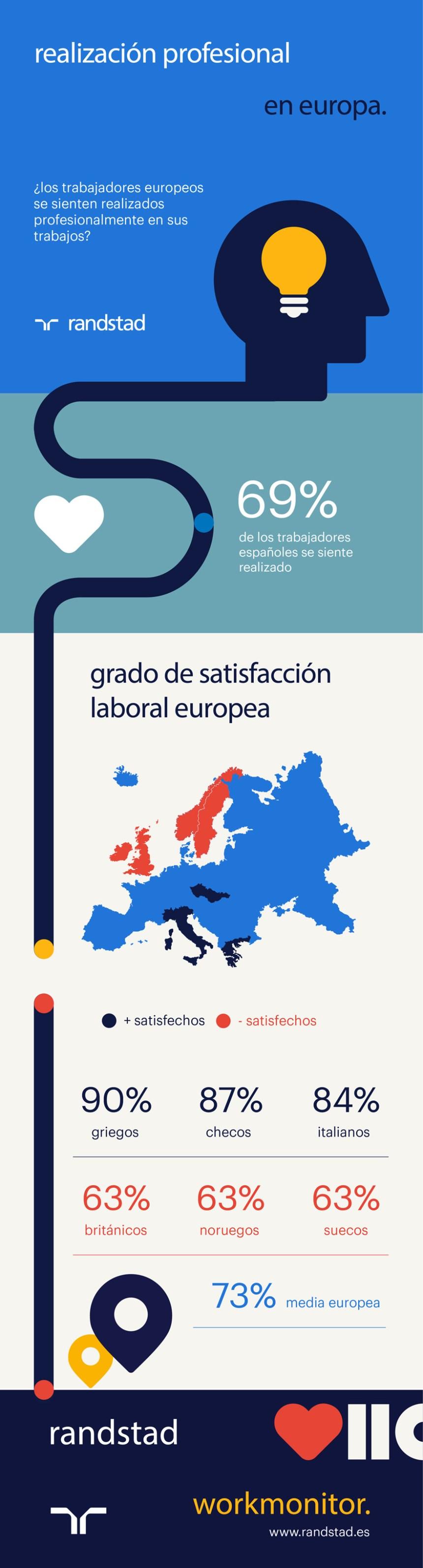 ¿Los trabajadores europeos se sienten profesionalmente realizados?