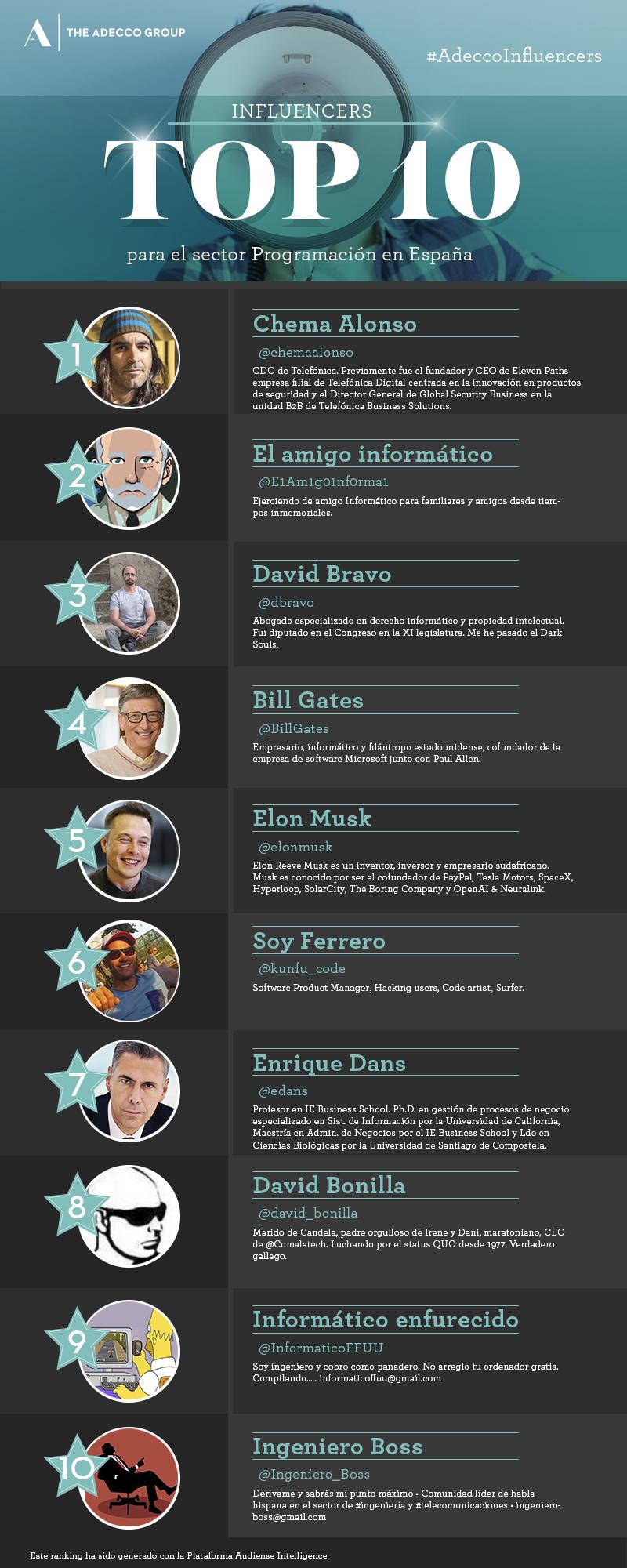 Top 10 influencers de Programadores en España
