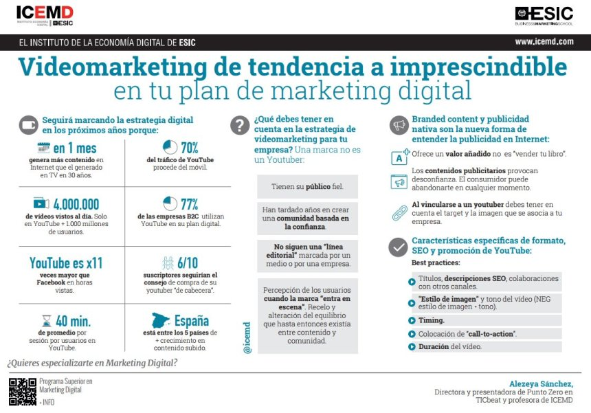 Videomarketing: imprescindible en tu plan de marketing digital