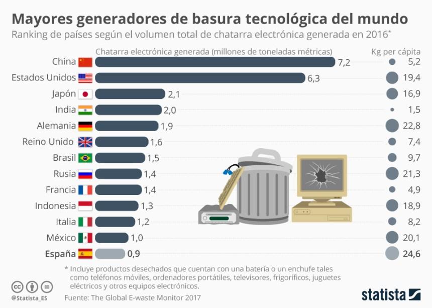 Países que más chatarra electrónica producen