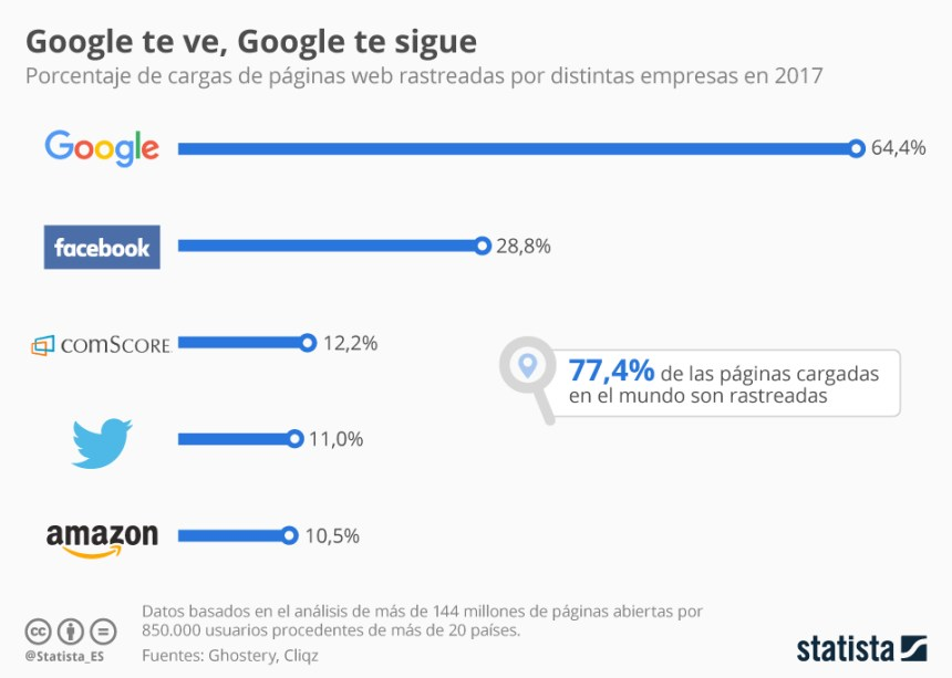 Las empresas que más rastrean la carga de webs