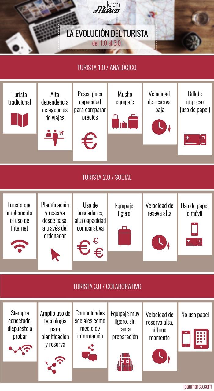 Evolución del Turista: del 1.0 al 3.0