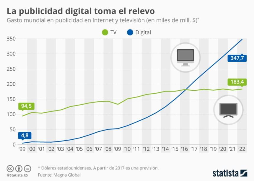 La inversión en publicidad digital ya supera a la inversión en Televisión