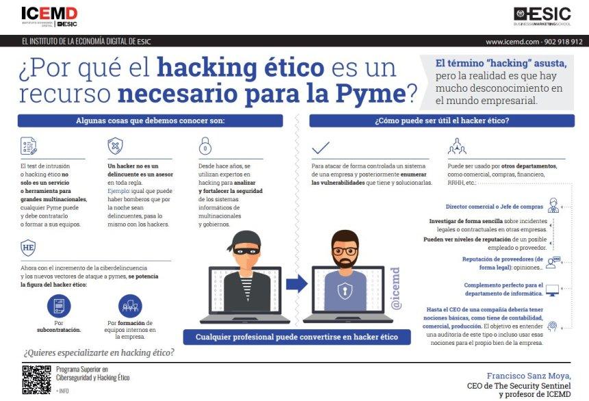 El hacking ético es un recurso necesario para la pyme