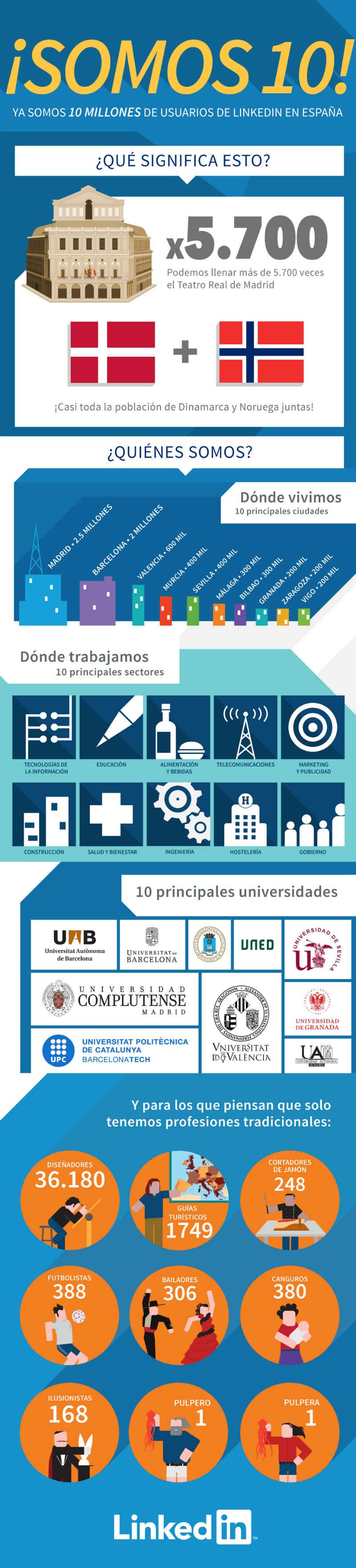 LinkedIn: Más de 10 millones de usuarios en España