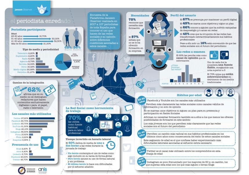 Periodistas y redes sociales