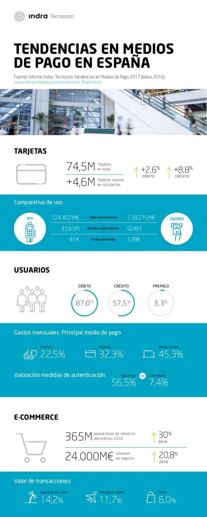 Tendencias en Medios de Pago en España