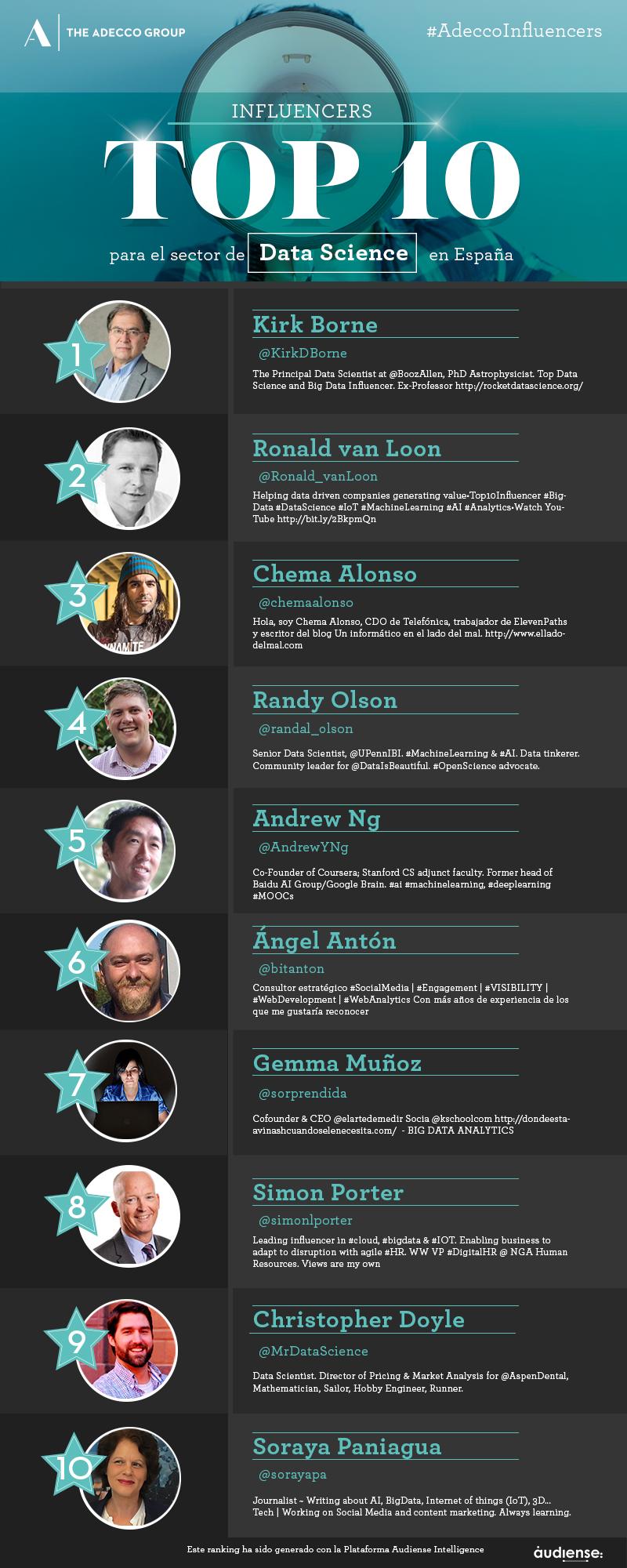 Top 10 influencers del sector Data Science en España