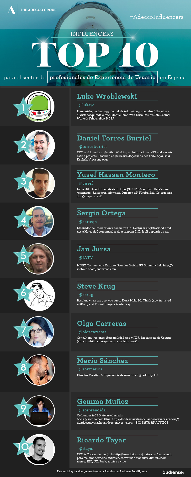 Top 10 influencers del sector Experiencia de Usuario en España